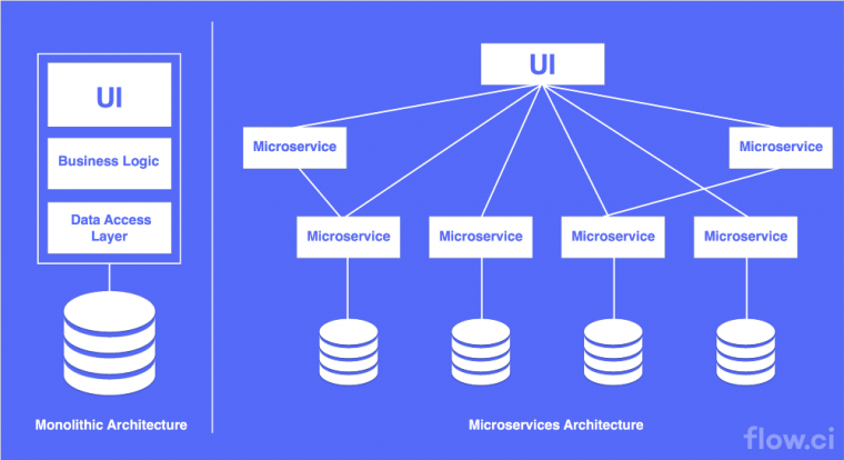 Cloud Architectures Microservice Architecture vs Monlithic Architecture