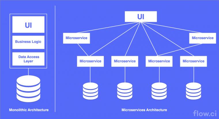Cloud Architectures Microservice Architecture vs Monlithic Architecture