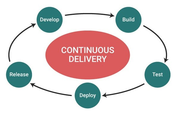 Continuous Delivery With Jenkins [Part 1]