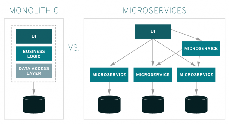 Understanding Microservice Architecture With Application Samples